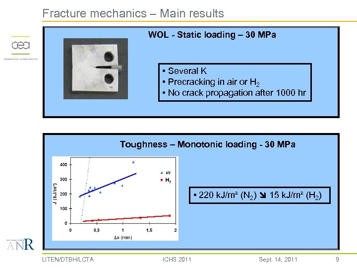 Fracture mechanics – Main results WOL - Static loading – 30 MPa • Several