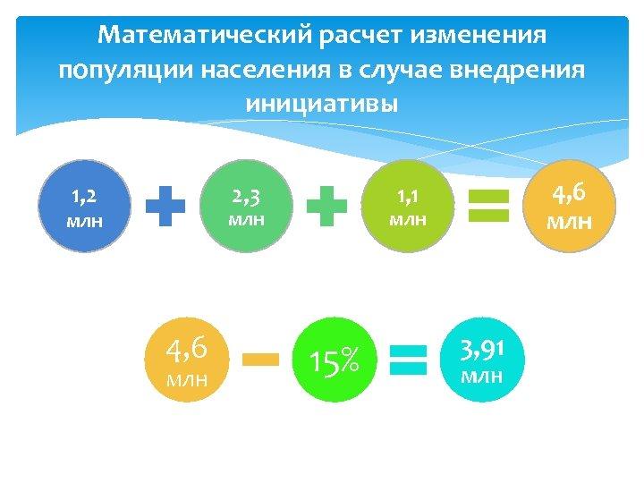 Математический расчет изменения популяции населения в случае внедрения инициативы 2, 3 1, 2 млн