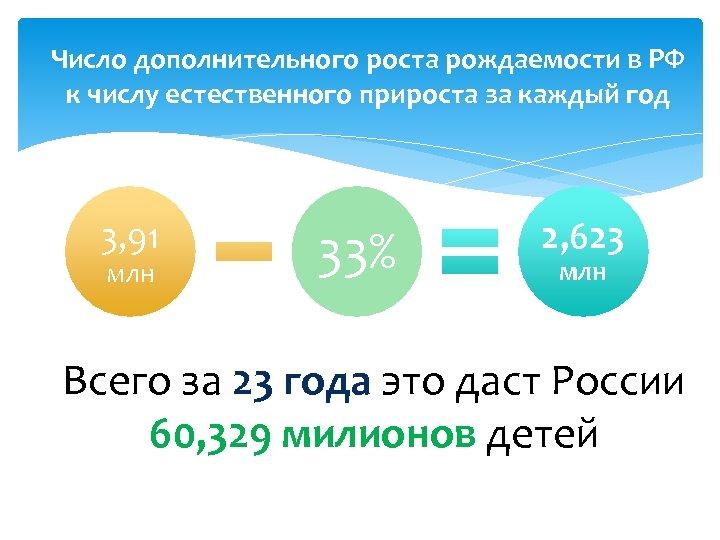 Число дополнительного роста рождаемости в РФ к числу естественного прироста за каждый год 3,