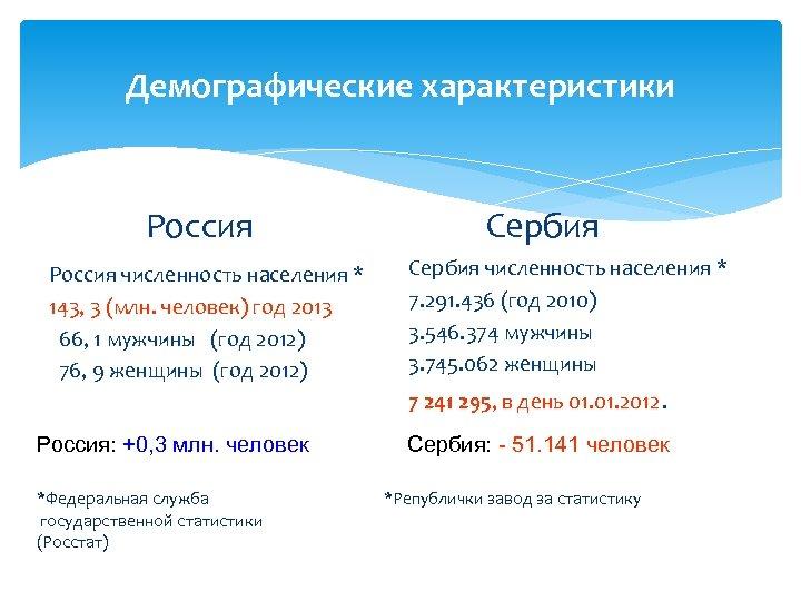 Демографические характеристики Россия численность населения * 143, 3 (млн. человек) год 2013 66, 1