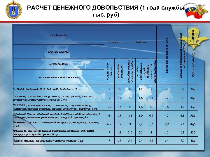 14 по воинскому званию по воинской должности за особые условия воинской службы районный коэфициент