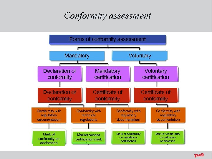 Conformity assessment Forms of conformity assessment Mandatory Voluntary Declaration of conformity Mandatory certification Voluntary