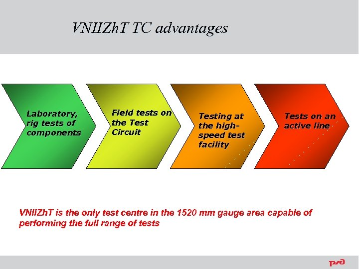VNIIZh. T TC advantages Laboratory, rig tests of components Field tests on the Test