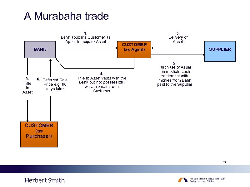 A Murabaha trade 1. Bank appoints Customer as Agent to acquire Asset BANK 5.