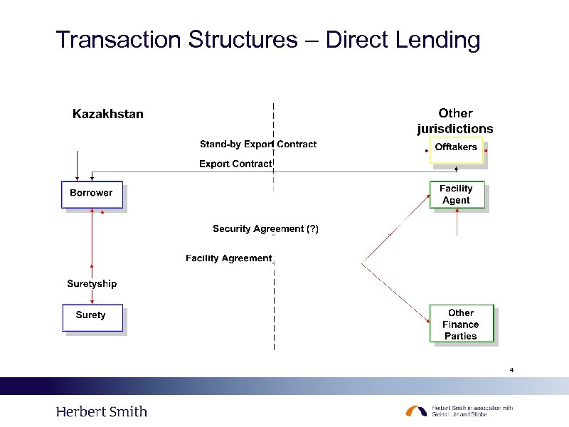 Transaction Structures – Direct Lending 4