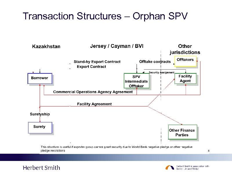 Transaction Structures – Orphan SPV 5