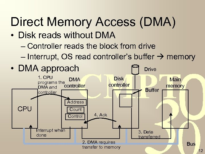 Direct Memory Access (DMA) • Disk reads without DMA – Controller reads the block