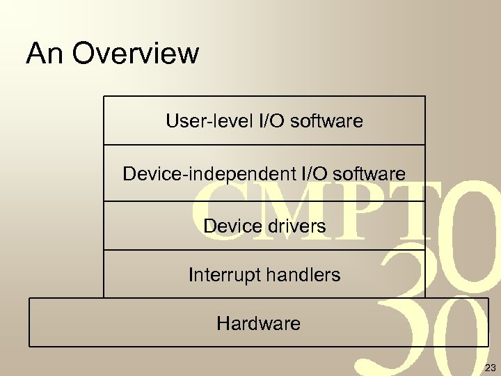 An Overview User-level I/O software Device-independent I/O software Device drivers Interrupt handlers Hardware 23