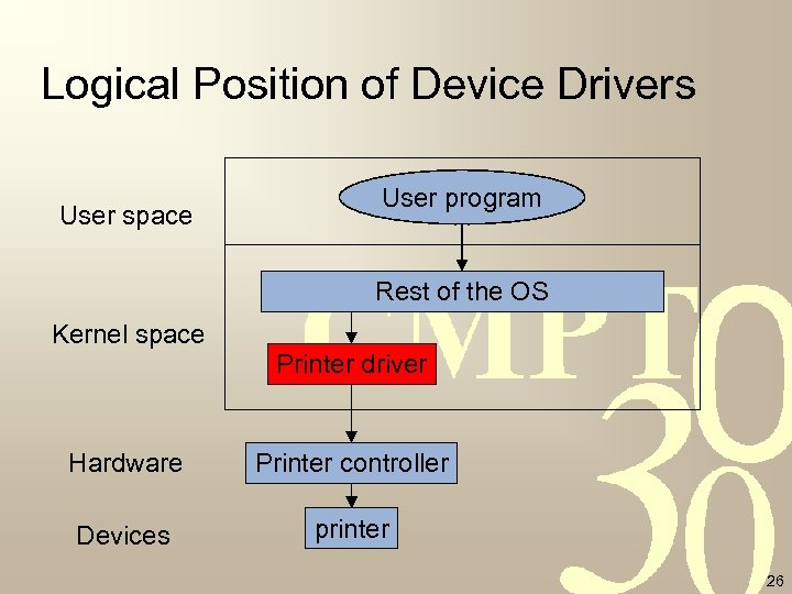 Logical Position of Device Drivers User space User program Rest of the OS Kernel
