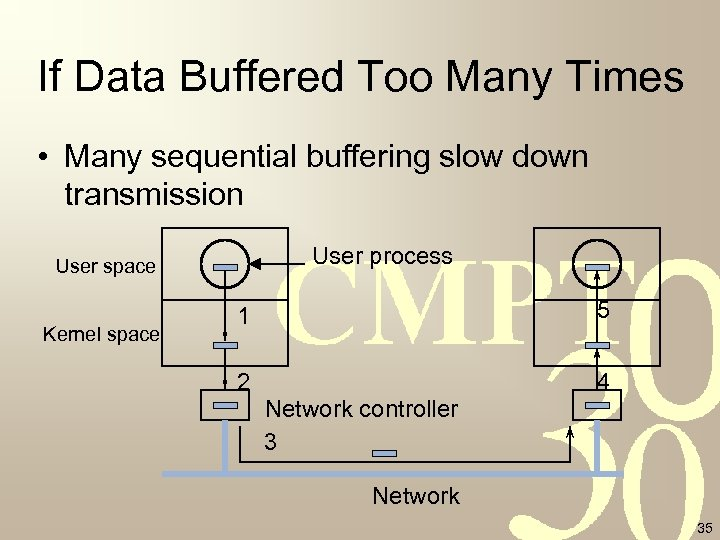 If Data Buffered Too Many Times • Many sequential buffering slow down transmission User