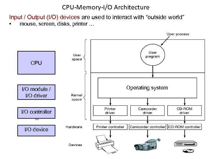 "CPU-Memory-I/O Architecture Input / Output (I/O) devices are used to interact with ""outside world"""