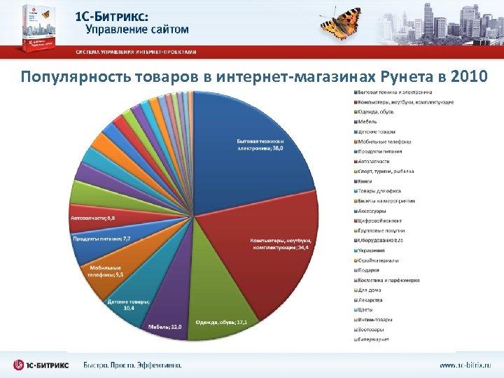 Популярность товаров в интернет-магазинах Рунета в 2010