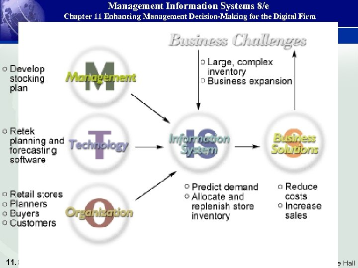 Management Information Systems 8/e Chapter 11 Enhancing Management Decision-Making for the Digital Firm 11.