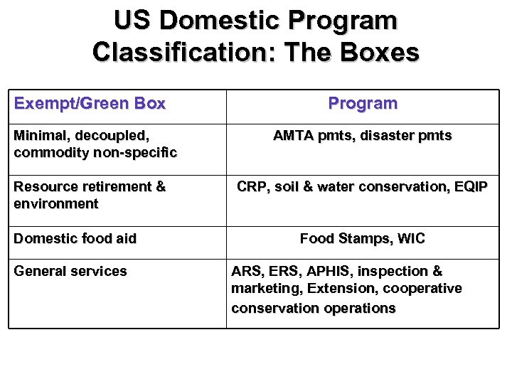US Domestic Program Classification: The Boxes Exempt/Green Box Minimal, decoupled, commodity non-specific Resource retirement