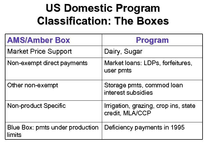 US Domestic Program Classification: The Boxes AMS/Amber Box Program Market Price Support Dairy, Sugar
