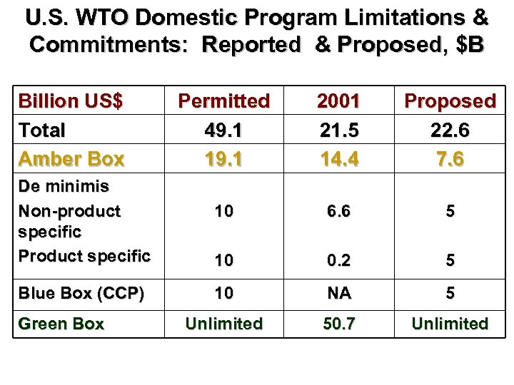 U. S. WTO Domestic Program Limitations & Commitments: Reported & Proposed, $B Billion US$