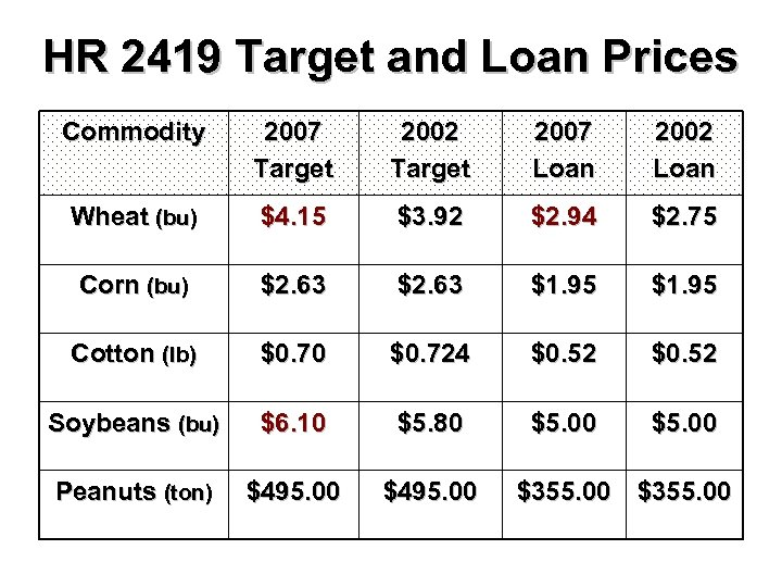 HR 2419 Target and Loan Prices Commodity 2007 Target 2002 Target 2007 Loan 2002