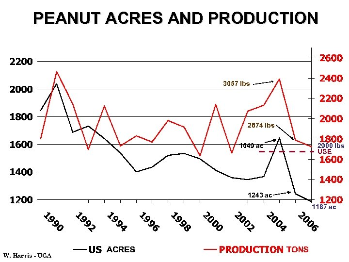PEANUT ACRES AND PRODUCTION 3057 lbs 2874 lbs 1649 ac 2900 lbs USE 1243