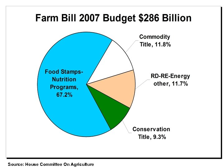 Source: House Committee On Agriculture