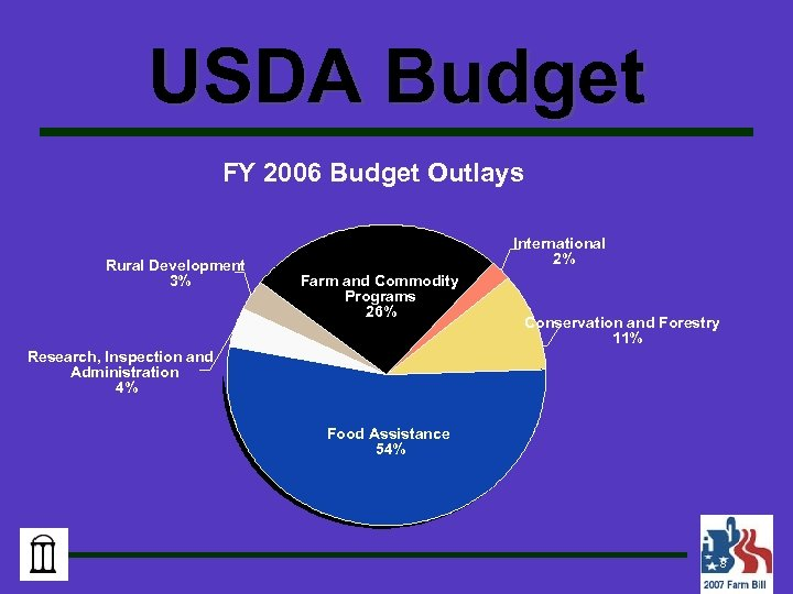 USDA Budget FY 2006 Budget Outlays Rural Development 3% International 2% Farm and Commodity