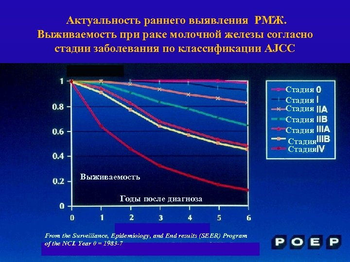 Актуальность раннего выявления РМЖ. Выживаемость при раке молочной железы согласно стадии заболевания по