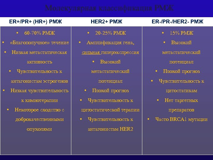Молекулярная классификация РМЖ ER+/PR+ (HR+) РМЖ • • • Низкая метастатическая • 20 -25%