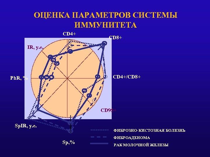 ОЦЕНКА ПАРАМЕТРОВ СИСТЕМЫ ИММУНИТЕТА CD 4+ CD 8+ IR, у. е. CD 4+/CD 8+