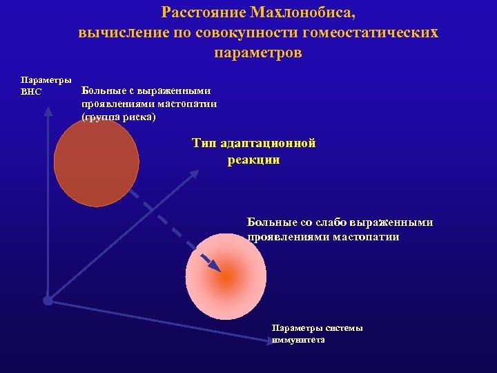 Расстояние Махлонобиса, вычисление по совокупности гомеостатических параметров Параметры Больные с выраженными ВНС проявлениями мастопатии
