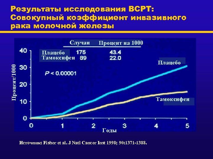Результаты исследования BCPT: Совокупный коэффициент инвазивного рака молочной железы Случаи Процент на 1000 Плацебо