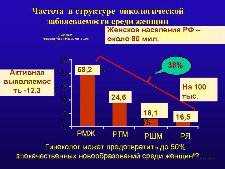 Частота в структуре онкологической заболеваемости среди женщин Динамика прироста (%) в РФ за 10