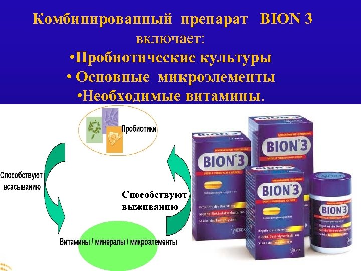 Комбинированный препарат BION 3 включает: • Пробиотические культуры • Основные микроэлементы • Необходимые