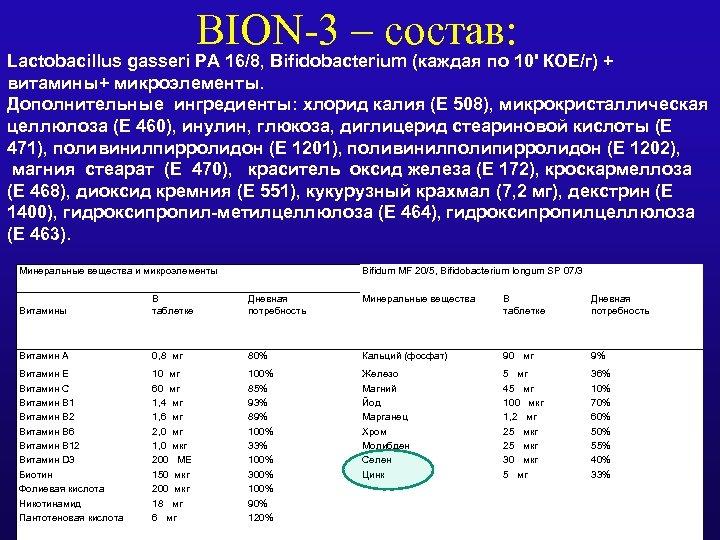 BION-3 – состав: Lactobacillus gasseri PA 16/8, Bifidobacterium (каждая по 10' КОЕ/г) + витамины+