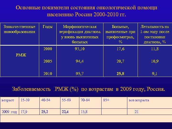 Основные показатели состояния онкологической помощи населению России 2000 -2010 гг. Злокачественные новообразования Годы Морфологическая