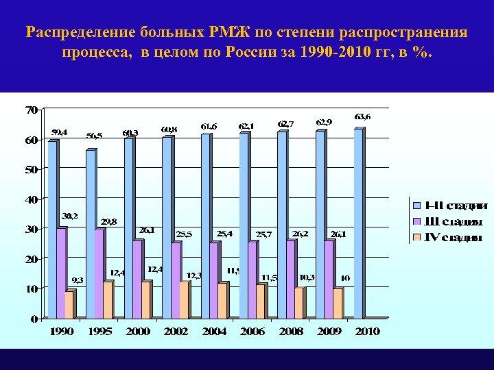 Распределение больных РМЖ по степени распространения процесса, в целом по России за 1990 -2010