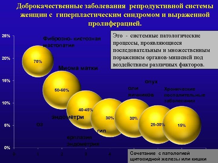 Доброкачественные заболевания репродуктивной системы женщин с гиперпластическим синдромом и выраженной пролиферацией. Фиброзно- кистозная мастопатия