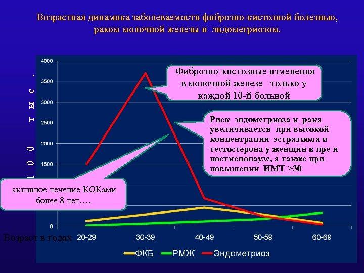 1 0 0 т ы с . Возрастная динамика заболеваемости фиброзно-кистозной болезнью, раком молочной