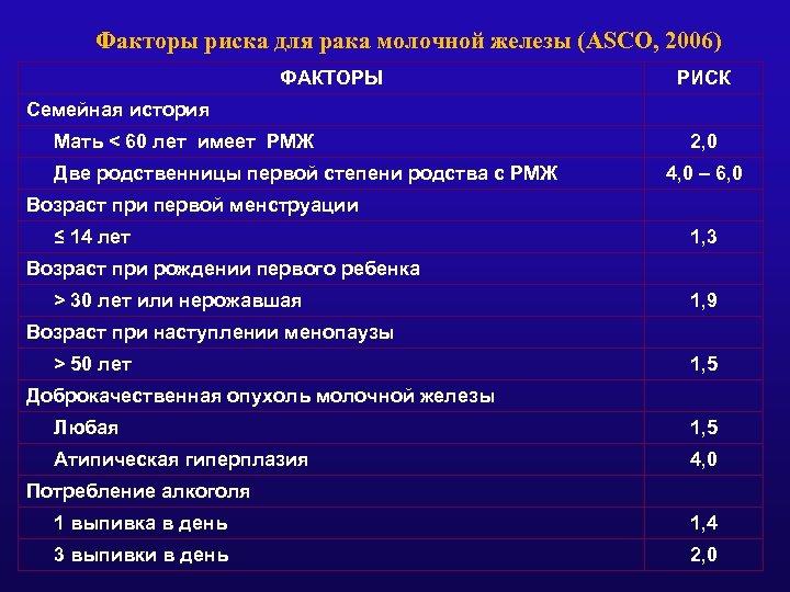 Факторы риска для рака молочной железы (ASCO, 2006) ФАКТОРЫ РИСК Семейная история Мать <
