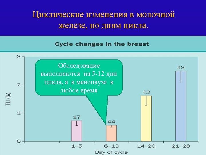 Циклические изменения в молочной железе, по дням цикла. Обследование выполняются на 5 -12 дни