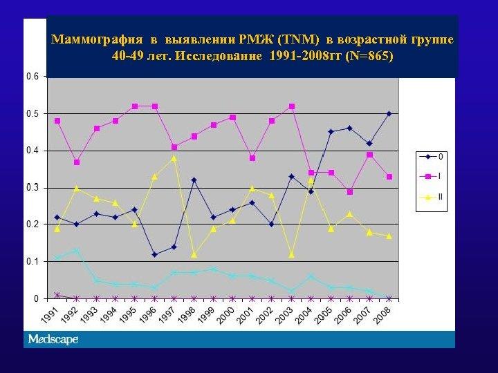 Маммография в выявлении РМЖ (ТNM) в возрастной группе 40 -49 лет. Исследование 1991 -2008