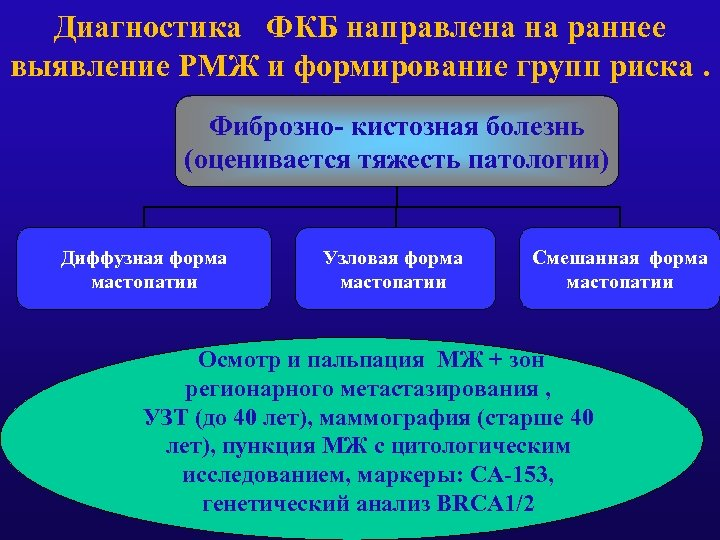 Диагностика ФКБ направлена на раннее выявление РМЖ и формирование групп риска. Фиброзно- кистозная болезнь