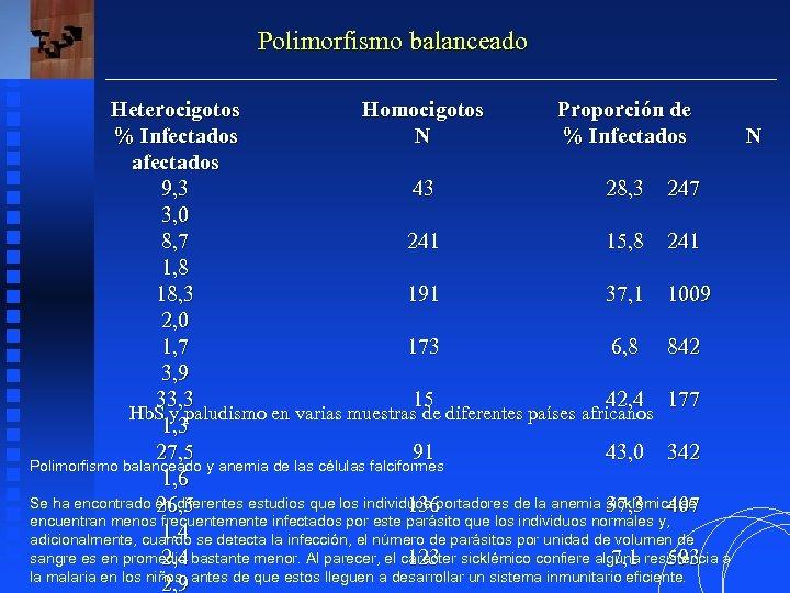 Polimorfismo balanceado Heterocigotos Homocigotos Proporción de % Infectados N afectados 9, 3 43 28,