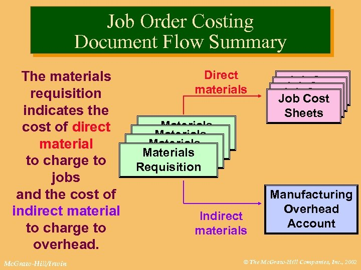 Job Order Costing Document Flow Summary The materials requisition indicates the cost of direct