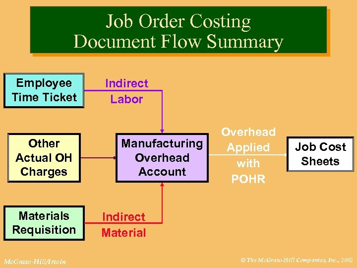 Job Order Costing Document Flow Summary Employee Time Ticket Other Actual OH Charges Materials