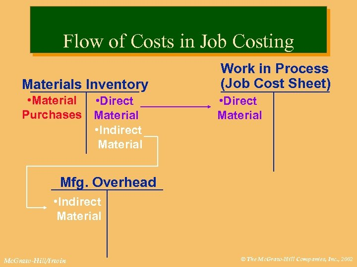 Flow of Costs in Job Costing Materials Inventory • Material • Direct Purchases Material