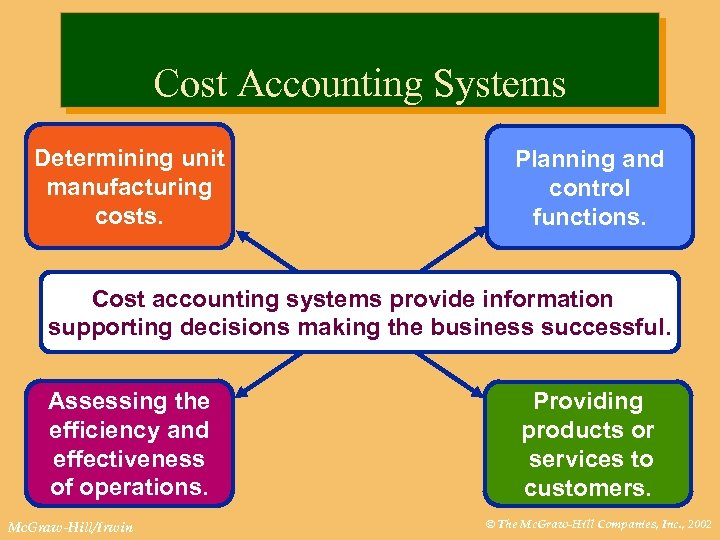 Cost Accounting Systems Determining unit manufacturing costs. Planning and control functions. Cost accounting systems