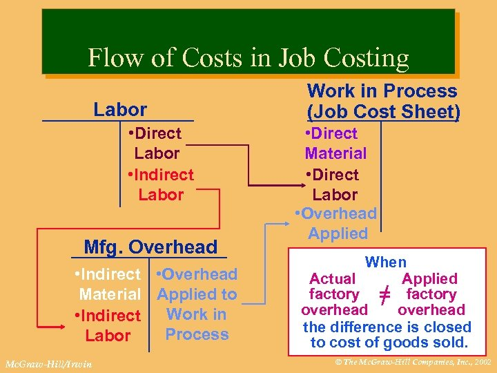 Flow of Costs in Job Costing Labor • Direct Labor • Indirect Labor Mfg.