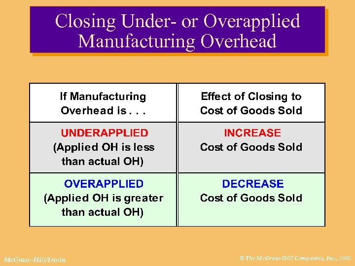Closing Under- or Overapplied Manufacturing Overhead Mc. Graw-Hill/Irwin © The Mc. Graw-Hill Companies, Inc.