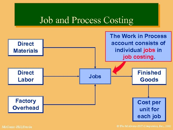 Job and Process Costing The Work in Process account consists of individual jobs in