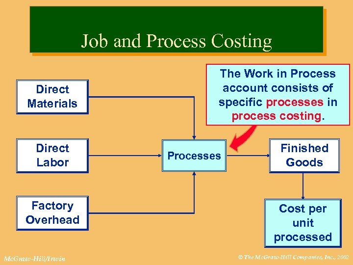 Job and Process Costing Direct Materials Direct Labor Factory Overhead Mc. Graw-Hill/Irwin The Work
