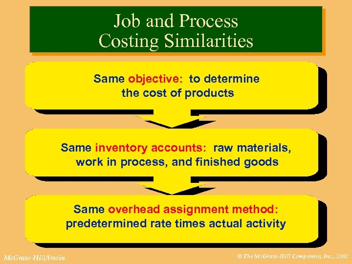 Job and Process Costing Similarities Same objective: to determine the cost of products Same